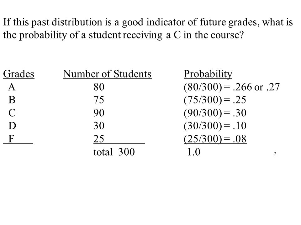 If this past distribution is a good indicator of future grades, what is the probability of a student receiving a C in the course