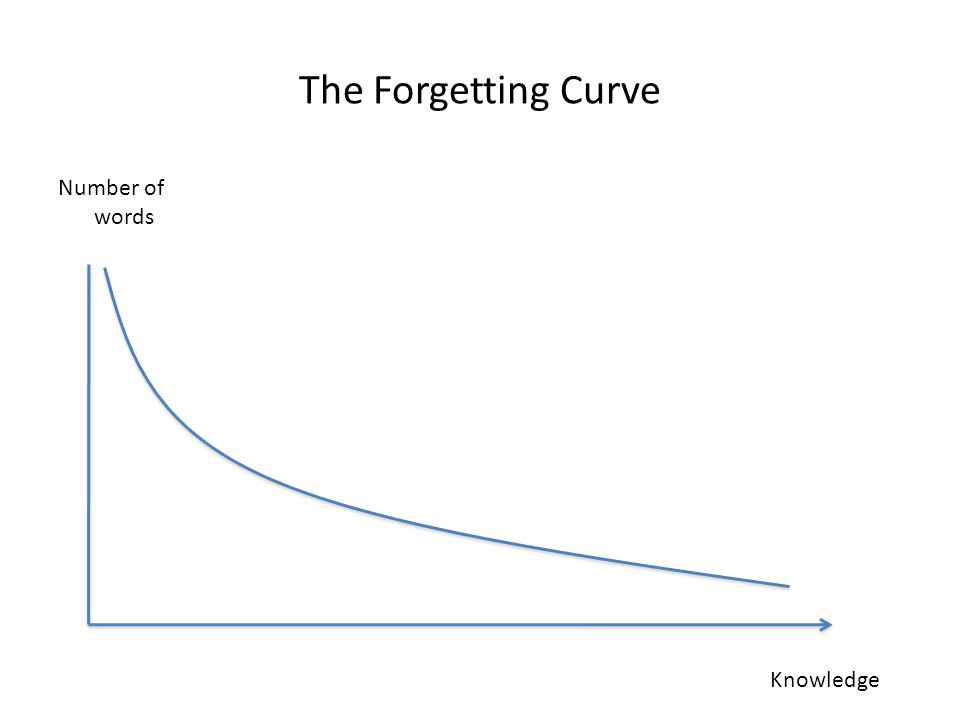 The Forgetting Curve Number of words Knowledge