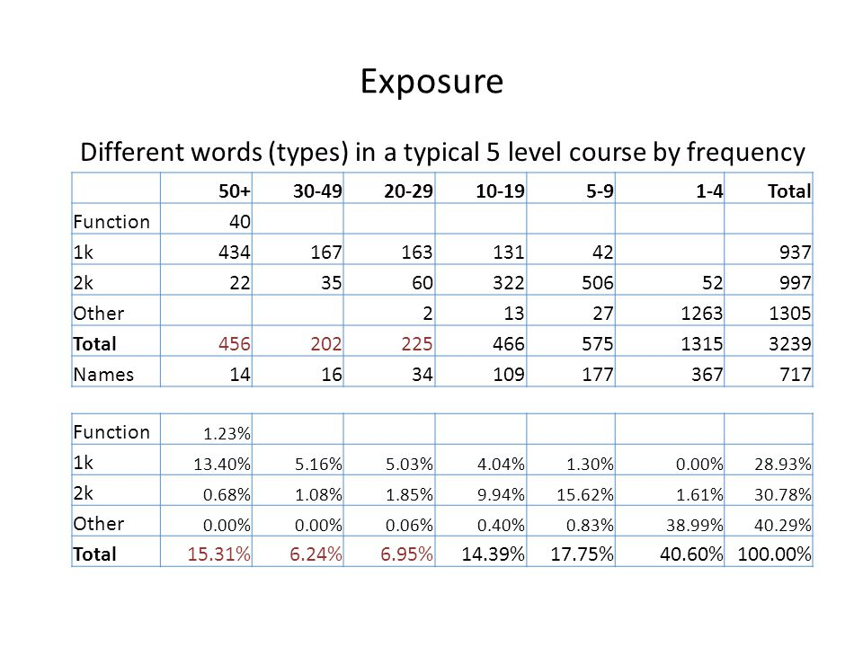 Different words (types) in a typical 5 level course by frequency