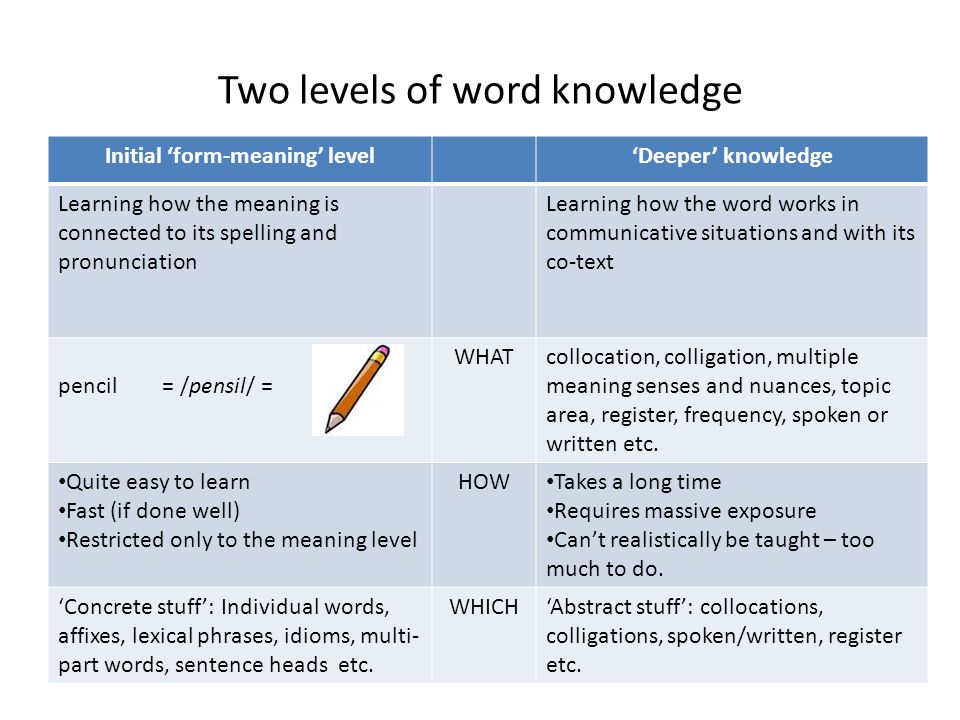 Two levels of word knowledge