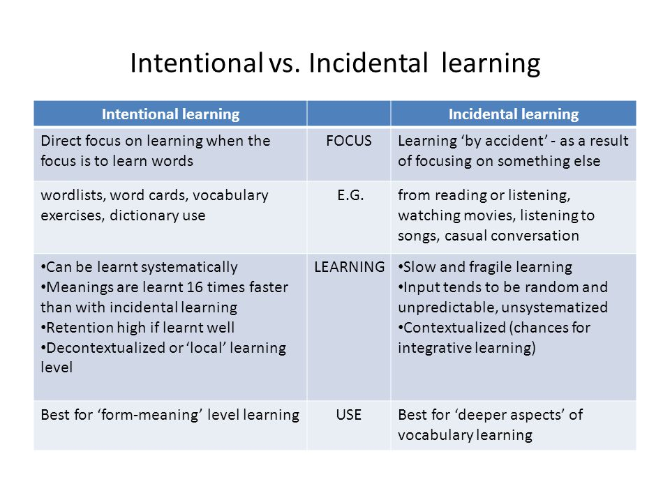 Intentional vs. Incidental learning