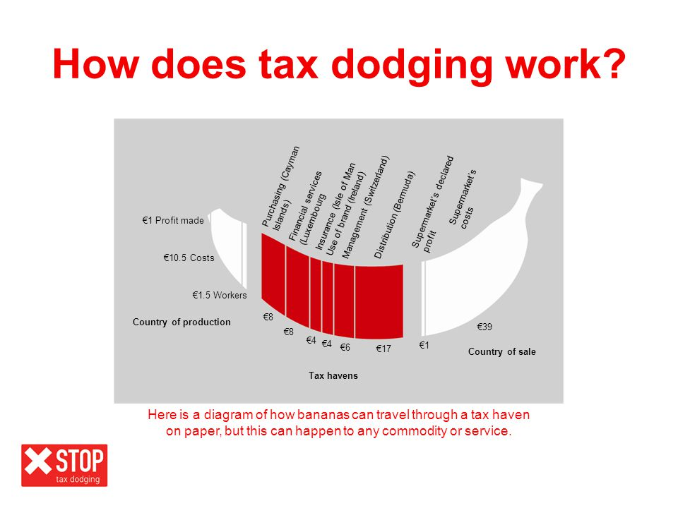 How does tax dodging work