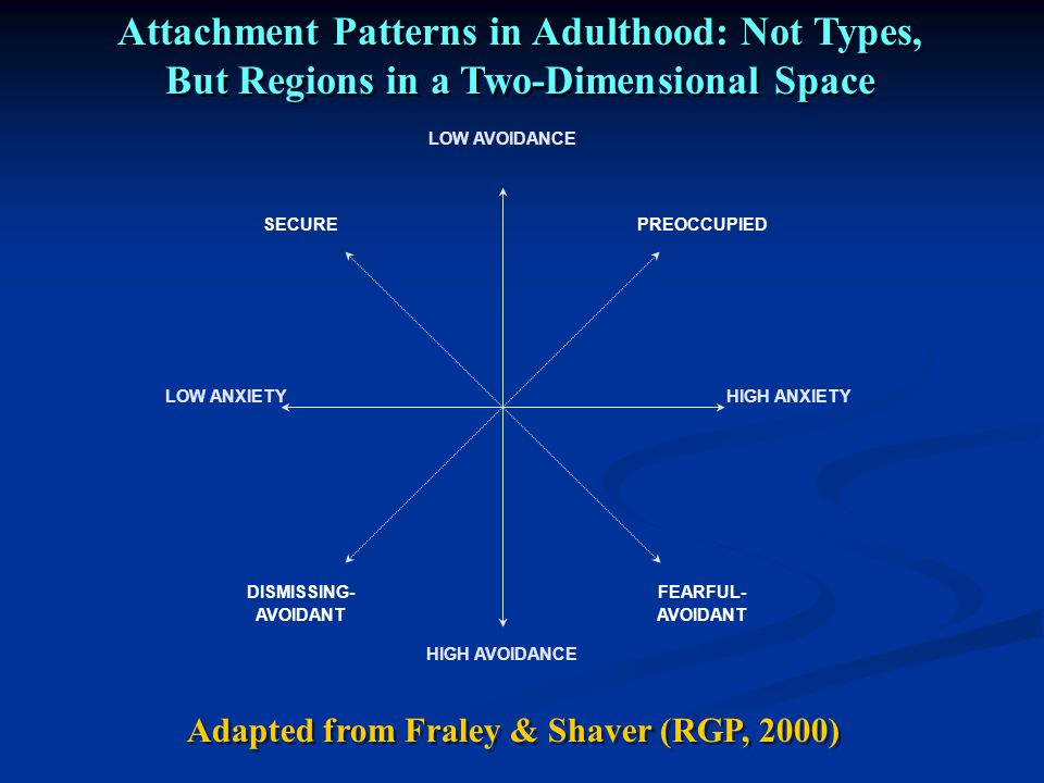 Adapted from Fraley & Shaver (RGP, 2000)