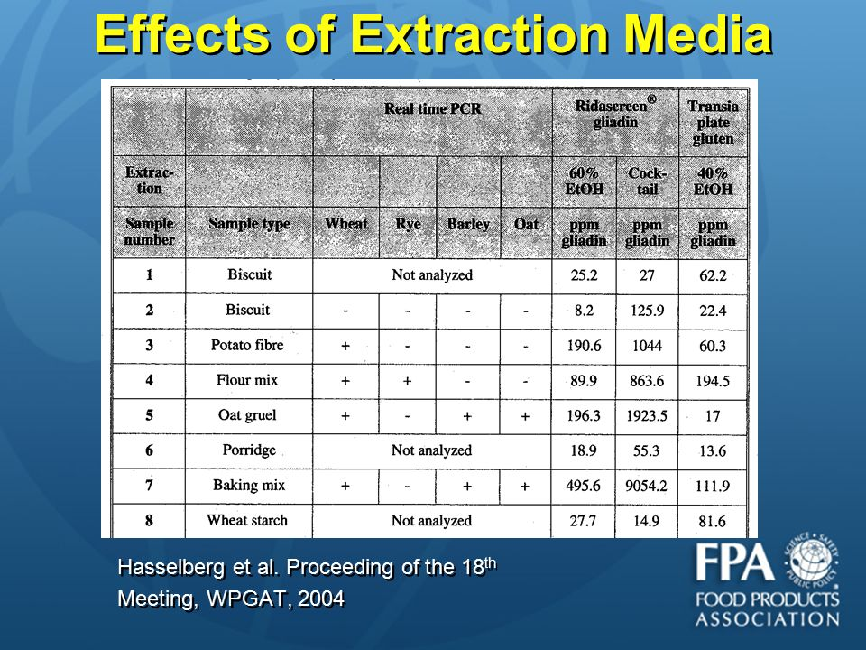Effects of Extraction Media