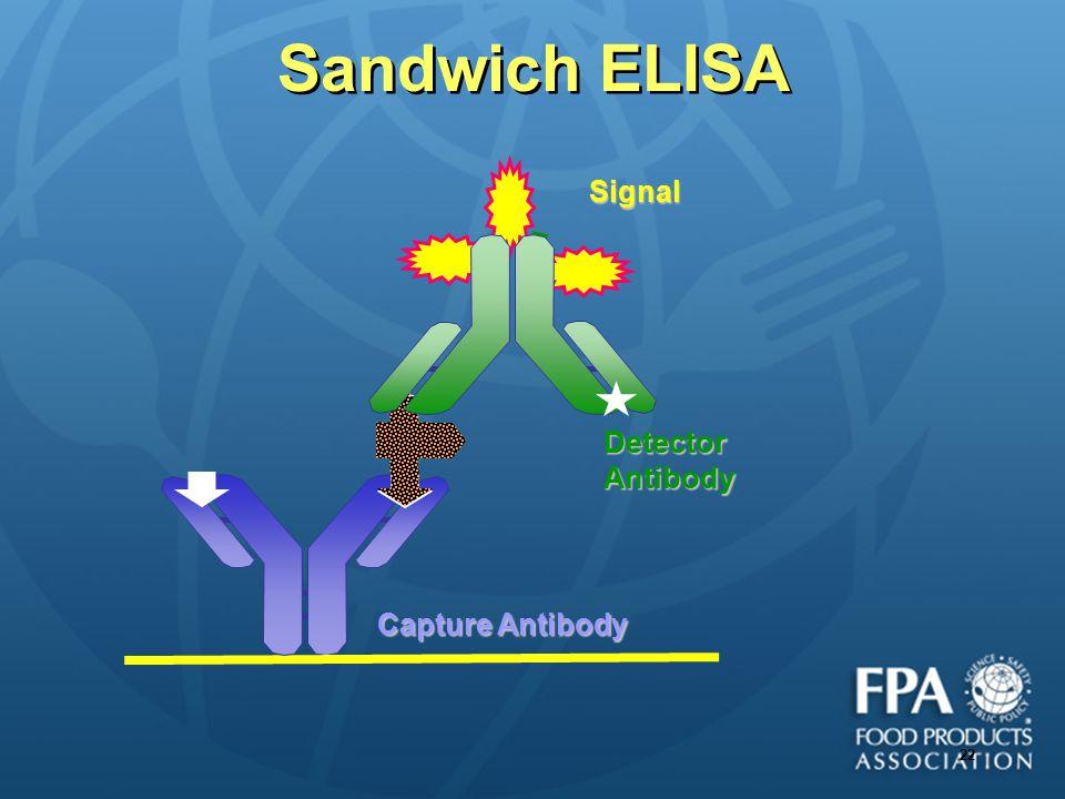 Sandwich ELISA Signal Detector Antibody Capture Antibody 22 22