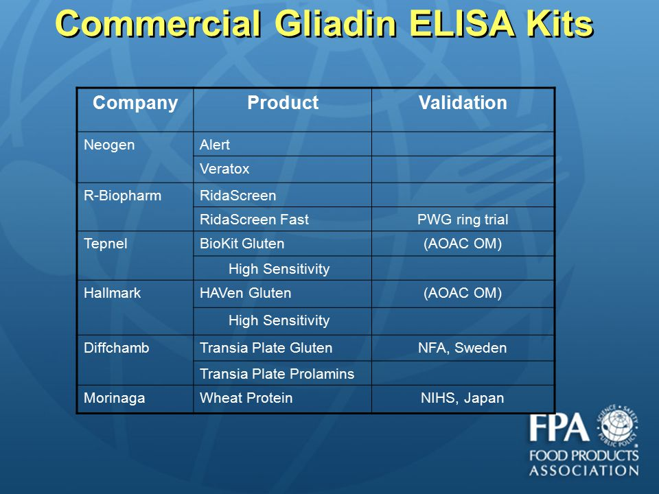 Commercial Gliadin ELISA Kits