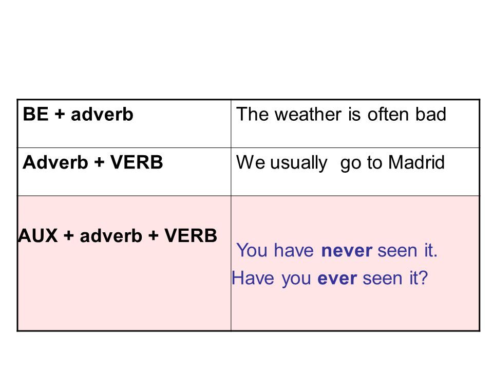 BE + adverb The weather is often bad. Adverb + VERB. We usually go to Madrid. AUX + adverb + VERB.
