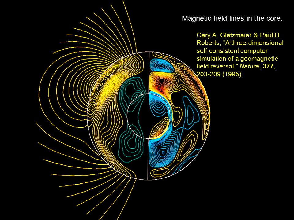 Magnetic field lines in the core.