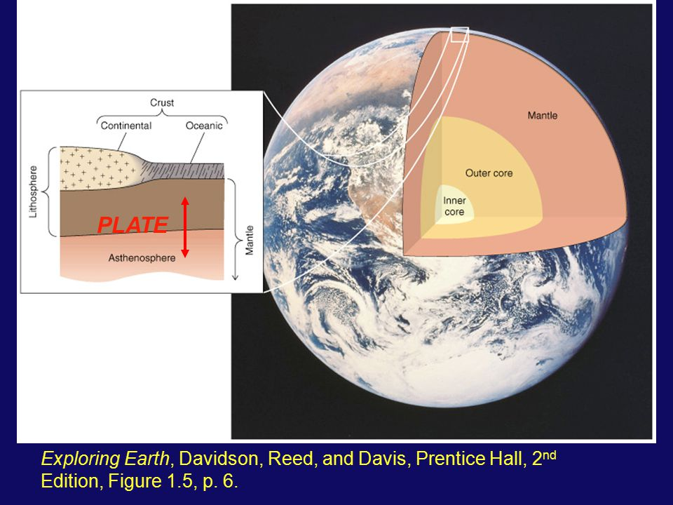 PLATE Exploring Earth, Davidson, Reed, and Davis, Prentice Hall, 2nd Edition, Figure 1.5, p. 6.
