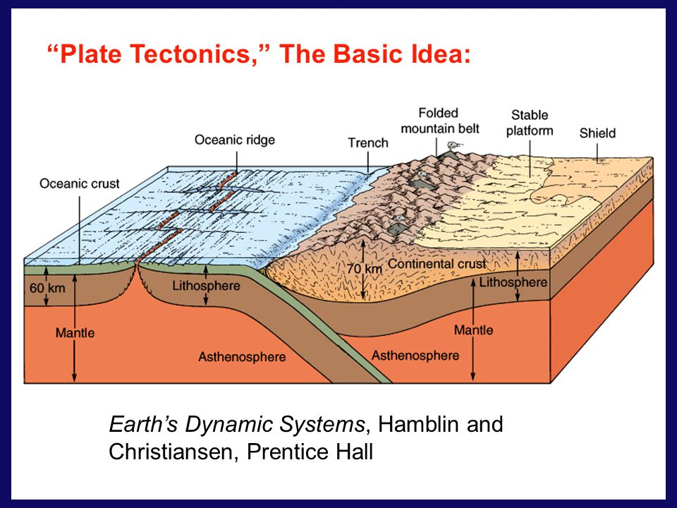 Plate Tectonics, The Basic Idea: