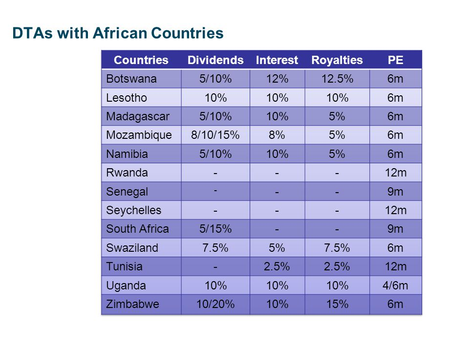 DTAs with African Countries