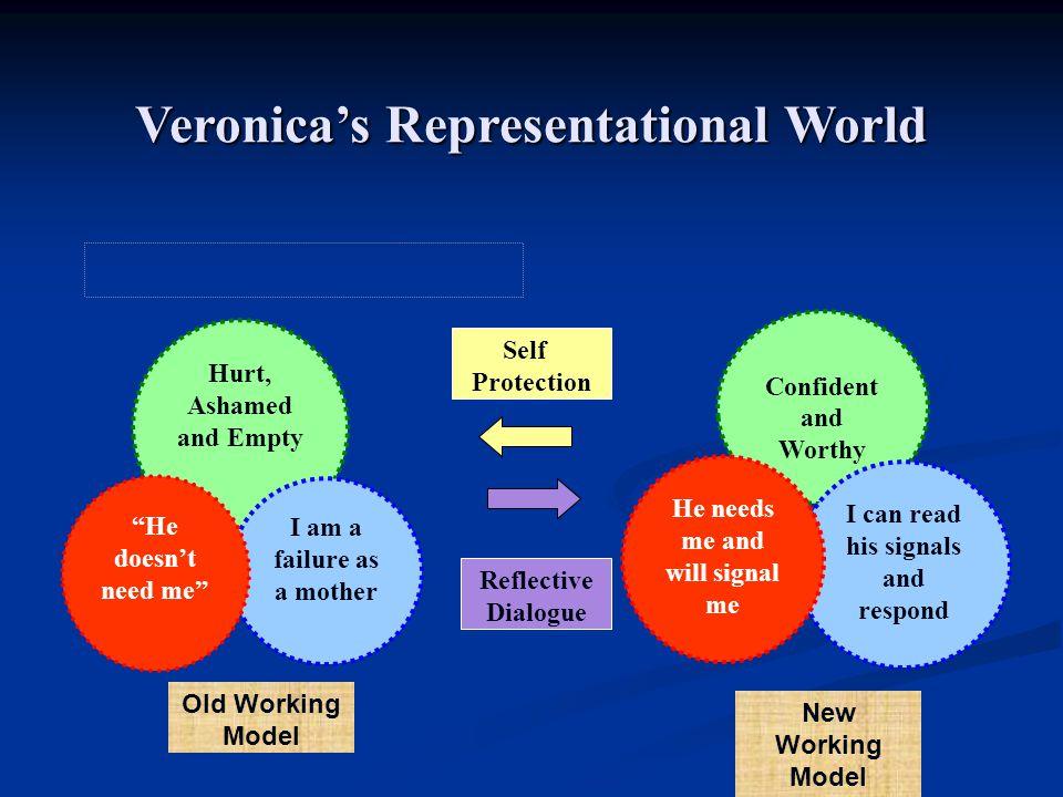 Veronica's Representational World