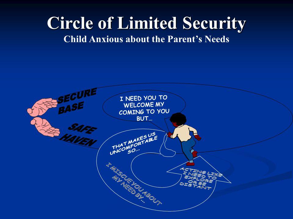 Circle of Limited Security Child Anxious about the Parent's Needs