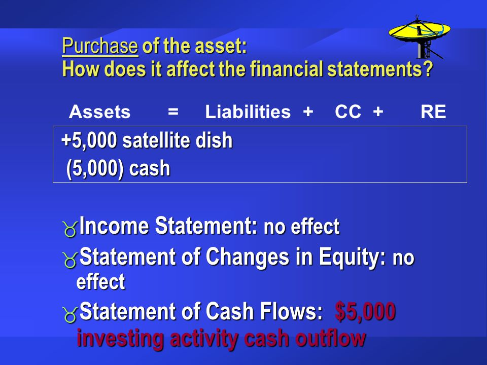 Purchase of the asset: How does it affect the financial statements
