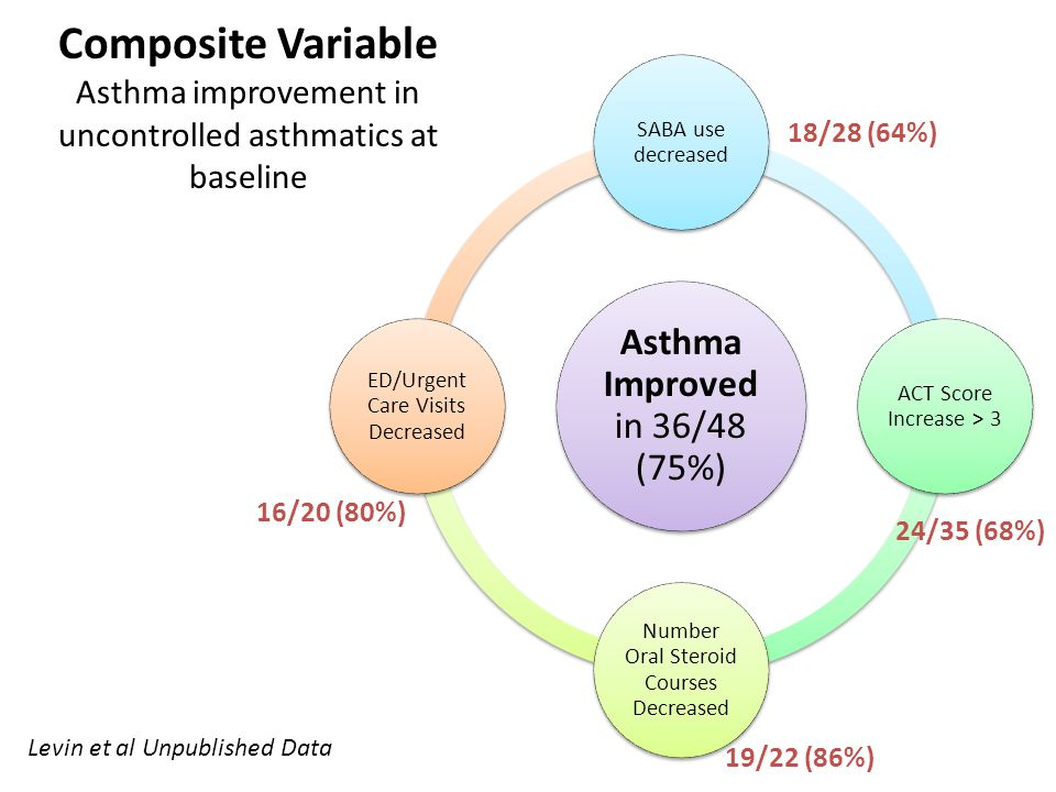 Composite Variable Asthma improvement in uncontrolled asthmatics at baseline