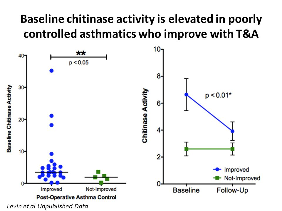 Baseline chitinase activity is elevated in poorly controlled asthmatics who improve with T&A