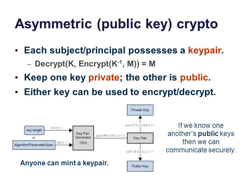 Asymmetric (public key) crypto
