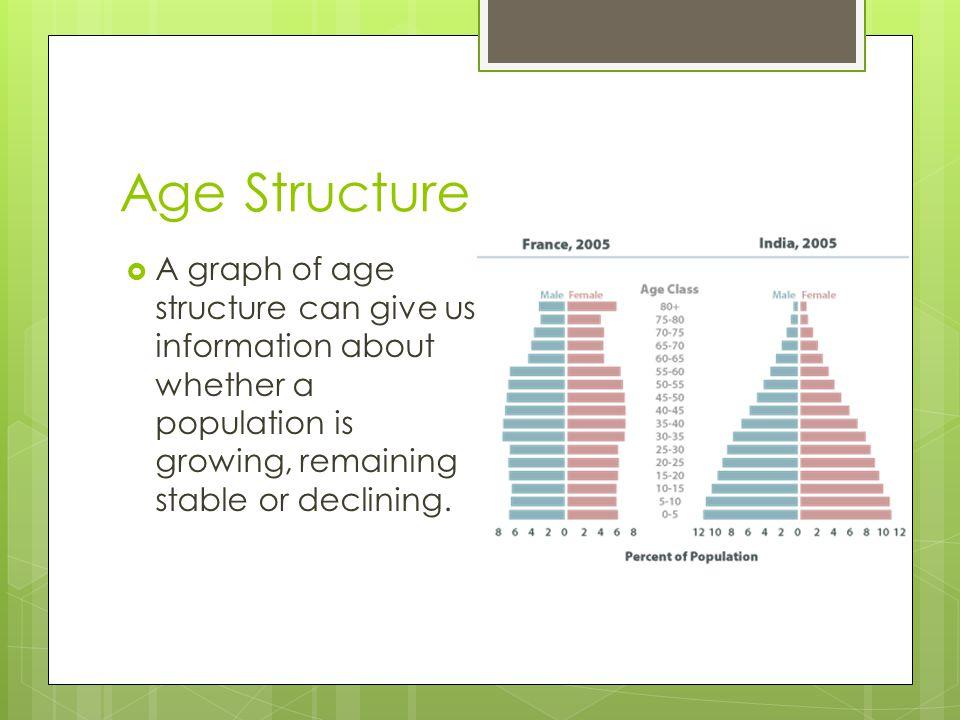 Age Structure A graph of age structure can give us information about whether a population is growing, remaining stable or declining.