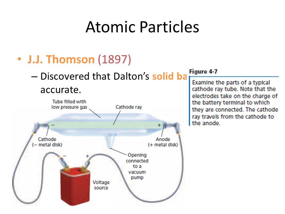 Atomic Particles J.J. Thomson (1897)