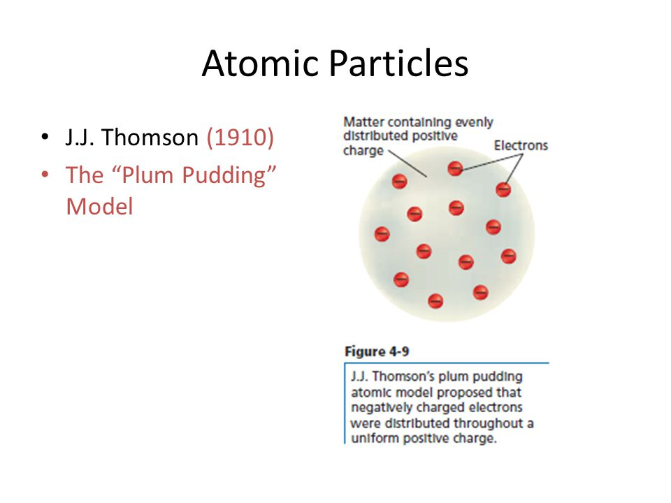 Atomic Particles J.J. Thomson (1910) The Plum Pudding Model