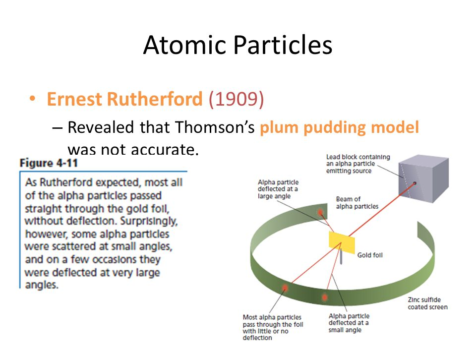 Atomic Particles Ernest Rutherford (1909)