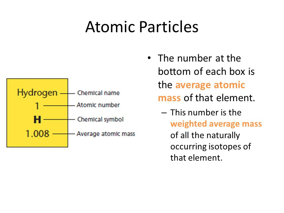 Atomic Particles The number at the bottom of each box is the average atomic mass of that element.