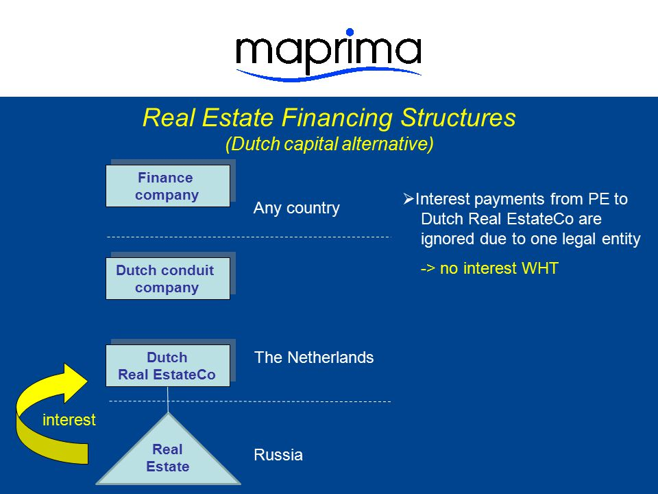 Real Estate Financing Structures