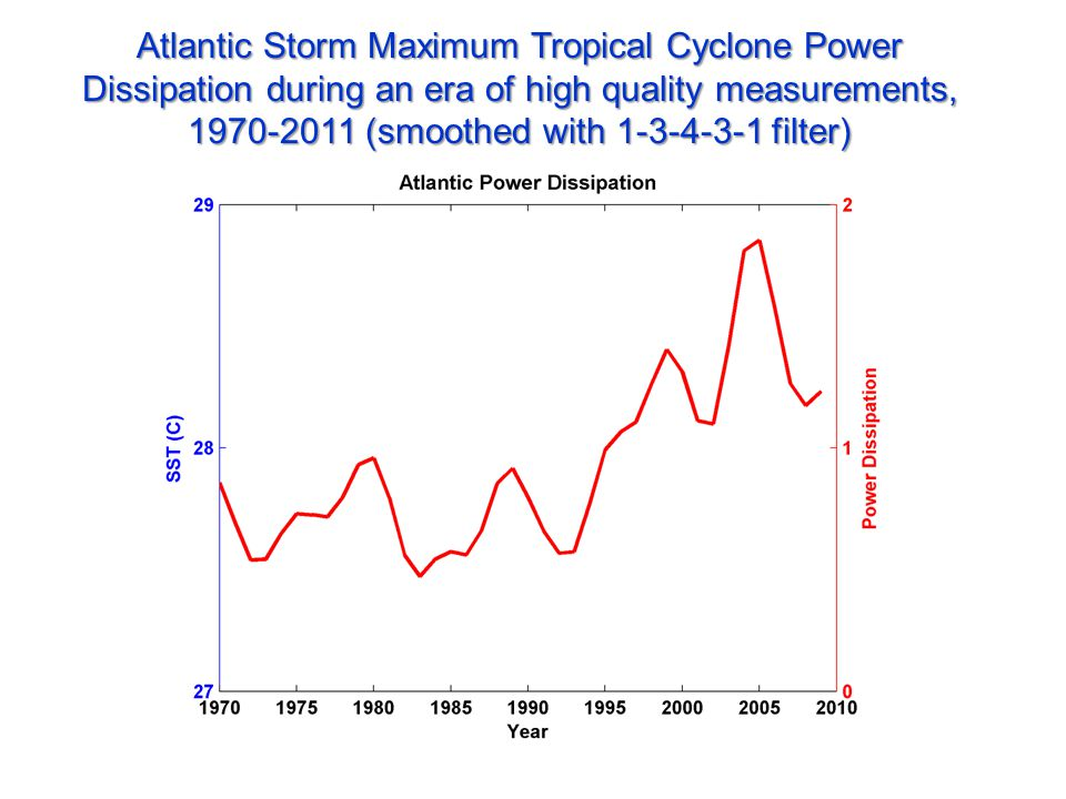 Atlantic Storm Maximum Tropical Cyclone Power Dissipation during an era of high quality measurements, 1970-2011 (smoothed with 1-3-4-3-1 filter)