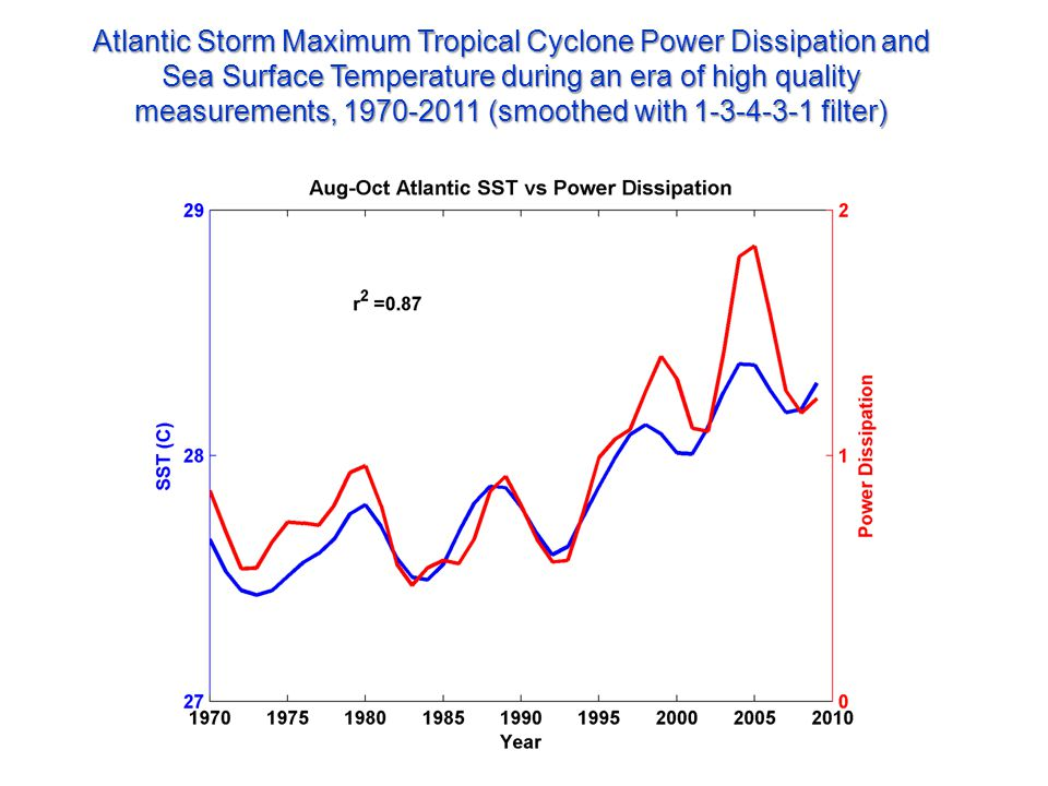 Atlantic Storm Maximum Tropical Cyclone Power Dissipation and Sea Surface Temperature during an era of high quality measurements, 1970-2011 (smoothed with 1-3-4-3-1 filter)