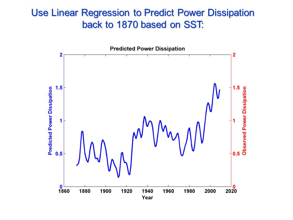 Use Linear Regression to Predict Power Dissipation back to 1870 based on SST: