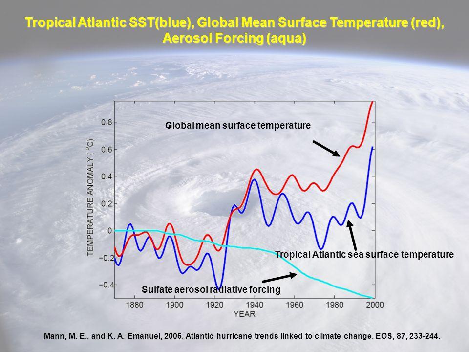 Tropical Atlantic SST(blue), Global Mean Surface Temperature (red), Aerosol Forcing (aqua)