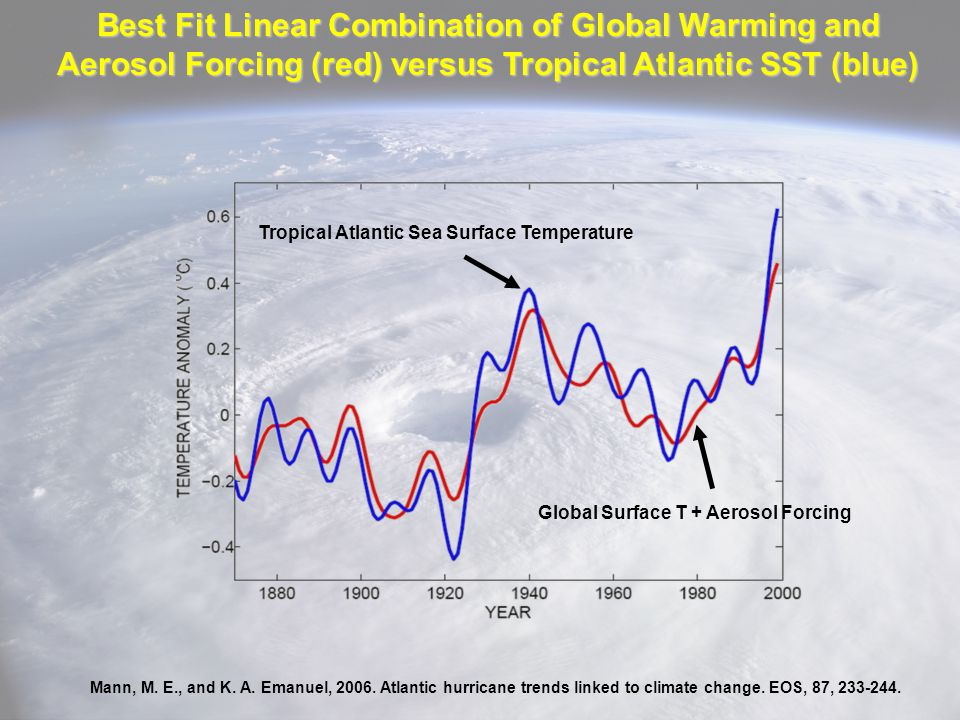 Best Fit Linear Combination of Global Warming and Aerosol Forcing (red) versus Tropical Atlantic SST (blue)