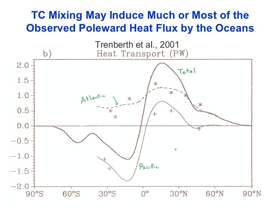 TC Mixing May Induce Much or Most of the Observed Poleward Heat Flux by the Oceans