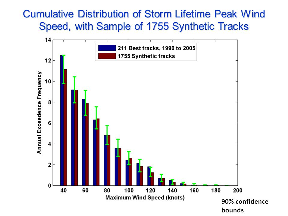 Cumulative Distribution of Storm Lifetime Peak Wind Speed, with Sample of 1755 Synthetic Tracks