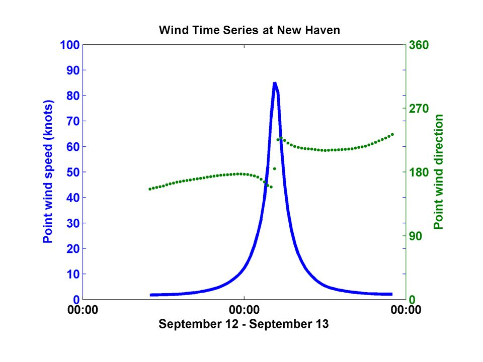 Wind Time Series at New Haven