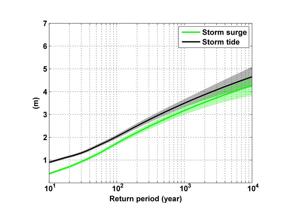 Storm surge and storm tide (surge and tide) return level curves for the Battery, NYC, for the 1981-2000 NCAR/NCEP climate conditions (5000 synthetic storms).
