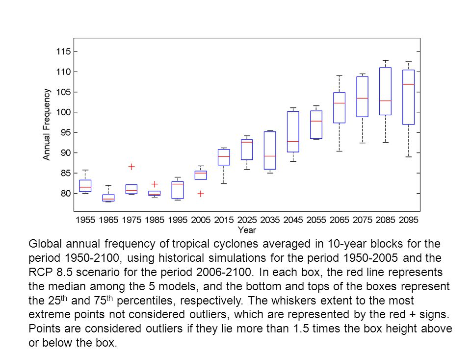 Global annual frequency of tropical cyclones averaged in 10-year blocks for the period 1950-2100, using historical simulations for the period 1950-2005 and the RCP 8.5 scenario for the period 2006-2100.