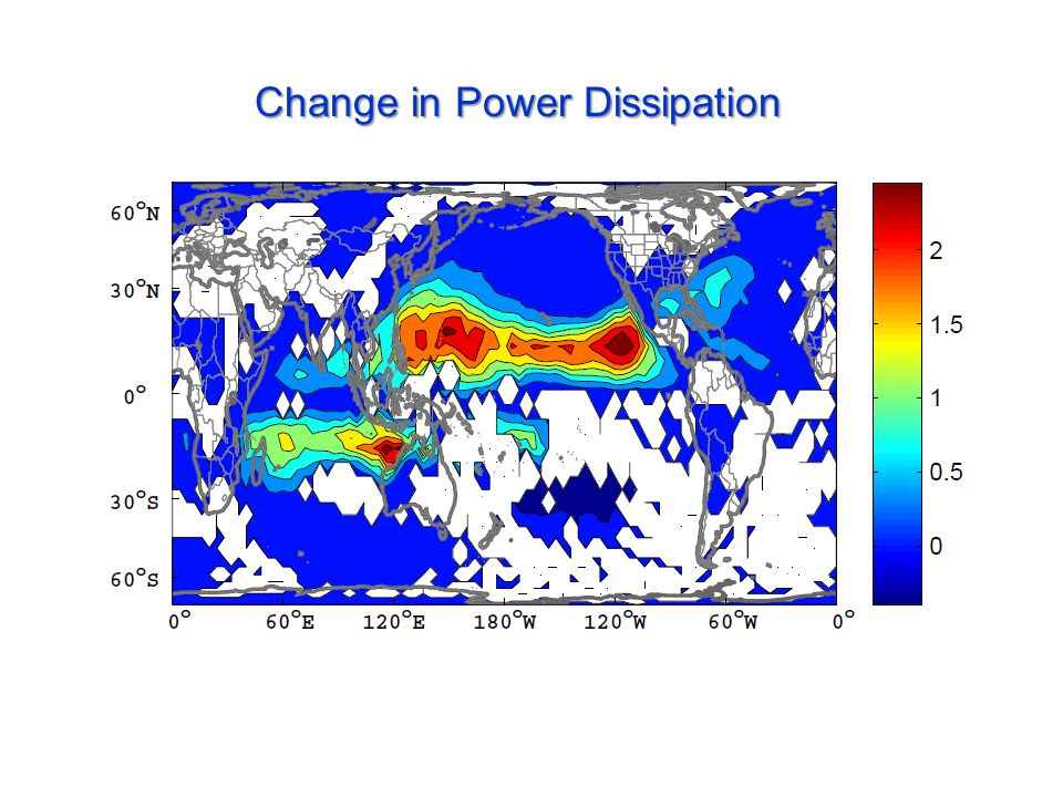 Change in Power Dissipation