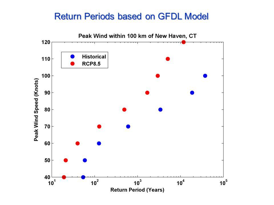 Return Periods based on GFDL Model