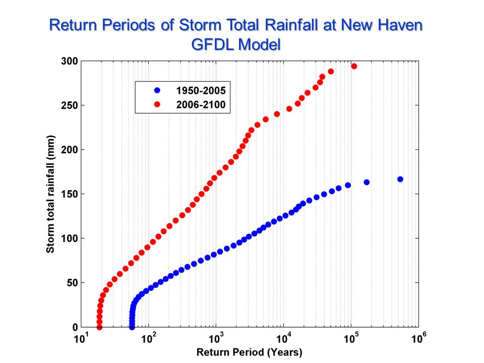 Return Periods of Storm Total Rainfall at New Haven