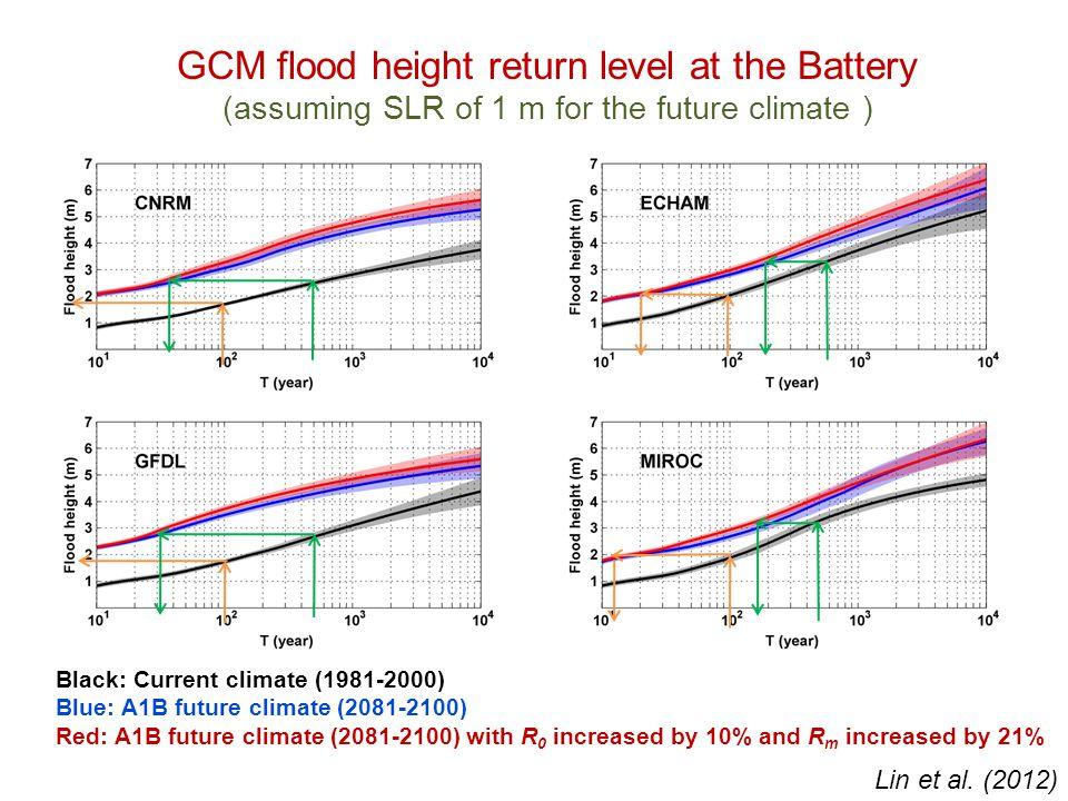 GCM flood height return level at the Battery