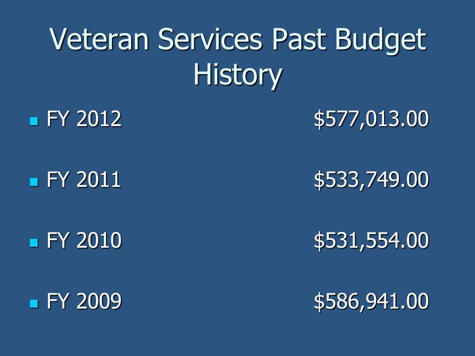 Veteran Services Past Budget History