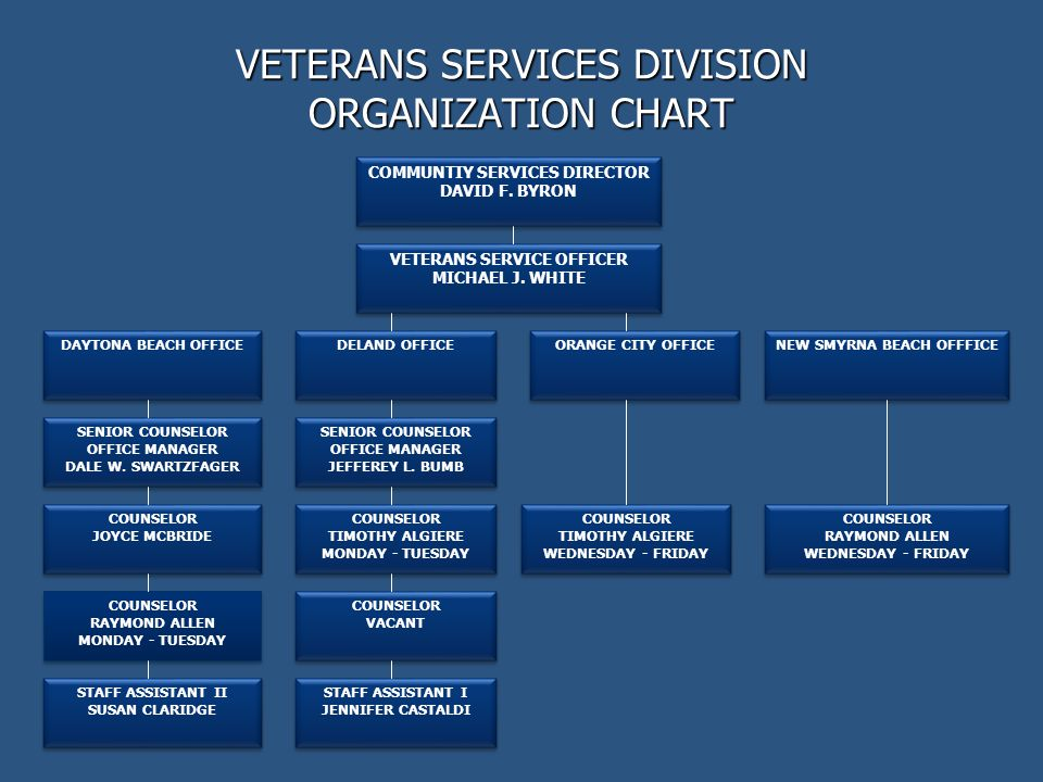 VETERANS SERVICES DIVISION ORGANIZATION CHART