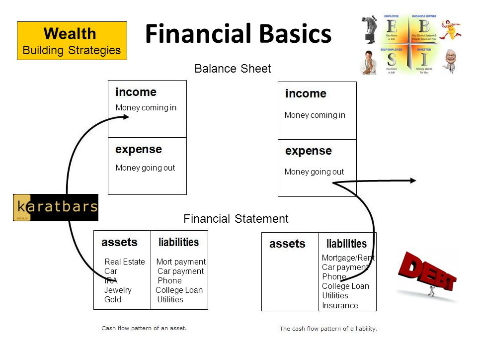 Financial Basics Wealth Building Strategies Balance Sheet