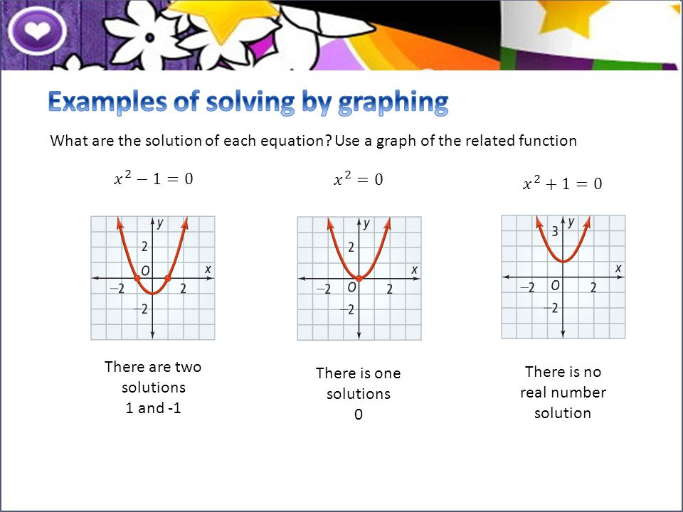 Examples of solving by graphing
