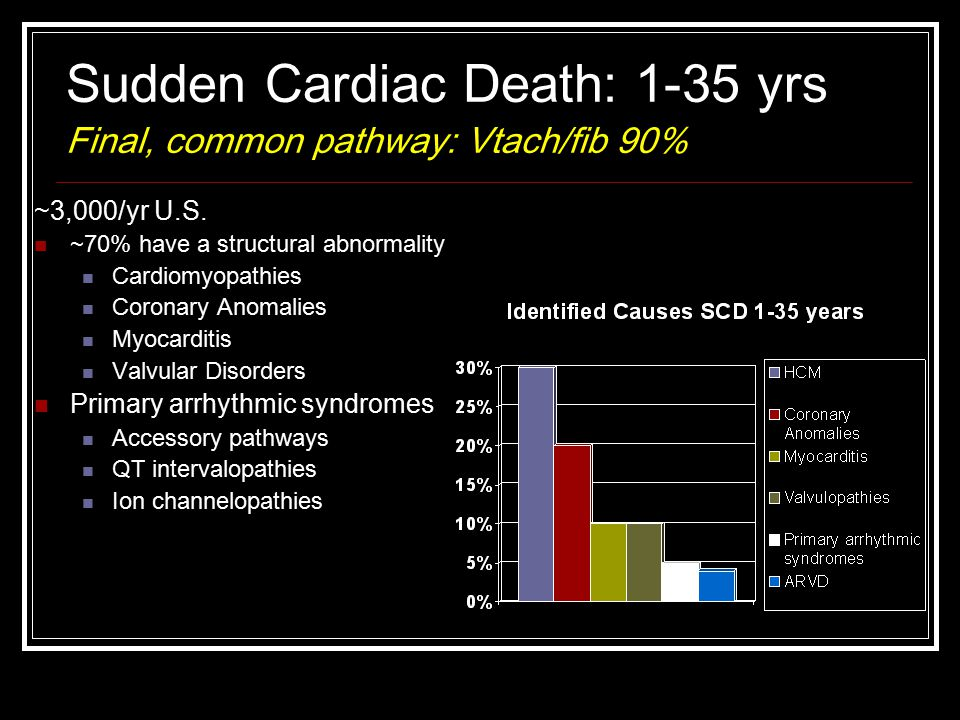 Sudden Cardiac Death: 1-35 yrs Final, common pathway: Vtach/fib 90%