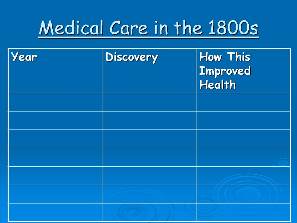 Medical Care in the 1800s Year Discovery How This Improved Health