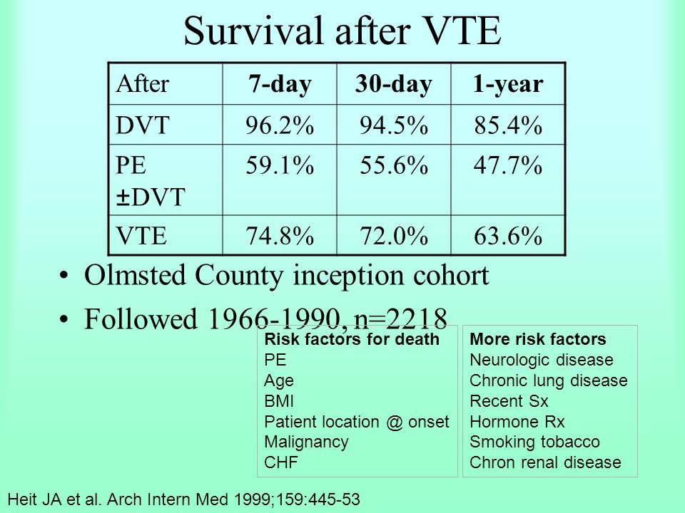 Survival after VTE Olmsted County inception cohort