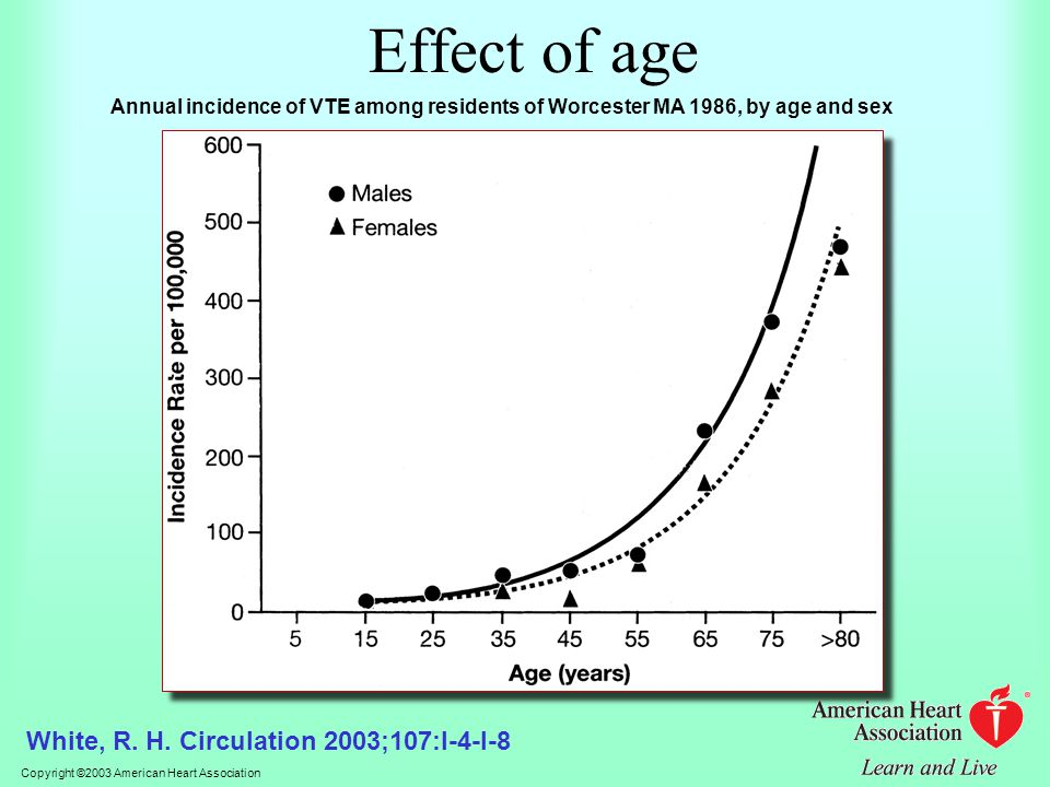 Effect of age White, R. H. Circulation 2003;107:I-4-I-8