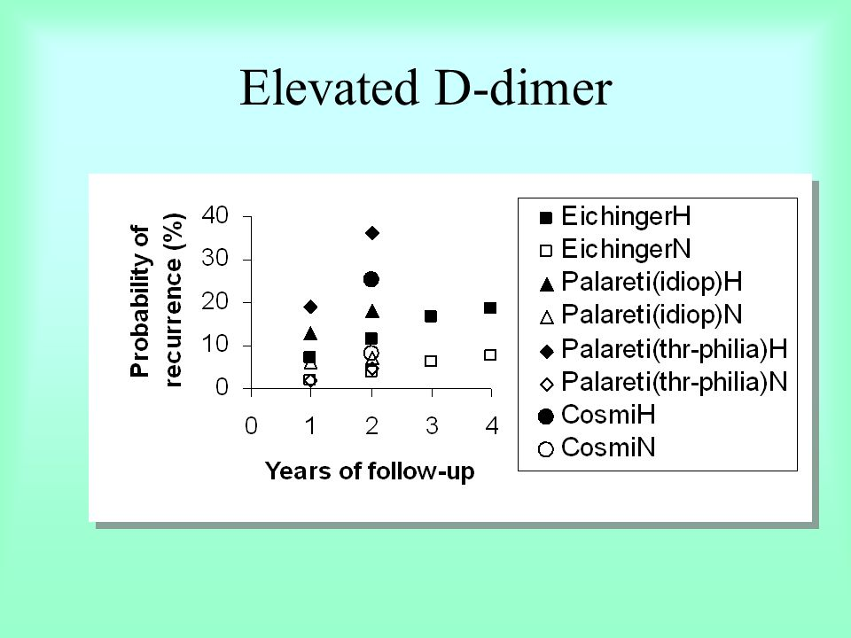 Elevated D-dimer